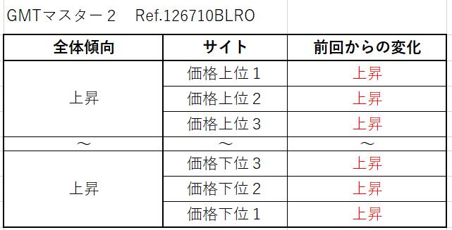 GMTマスター2 Ref.126710BLRO(SS赤青)買取価格サイト別