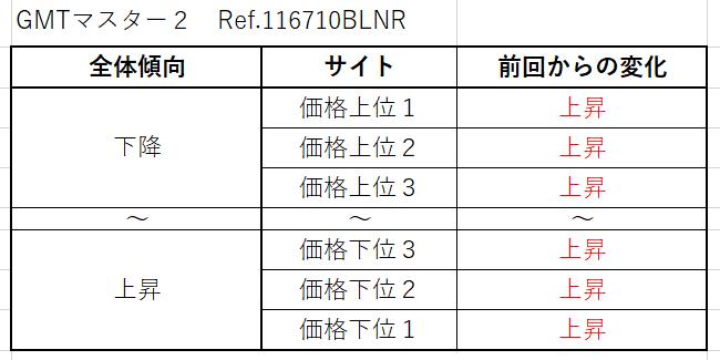 GMTマスター2 Ref.116710BLNR(先代SS青黒)買取価格サイト別