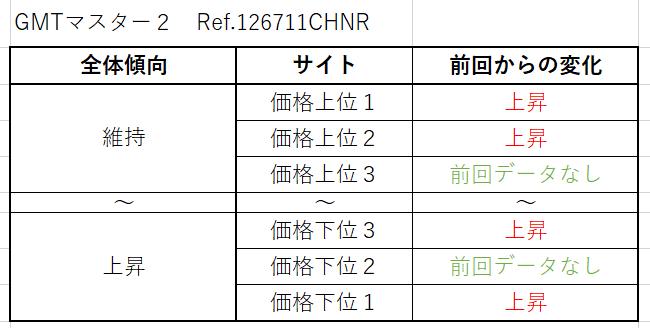 GMTマスター2 Ref.126711CHNR(RGコンビ)買取価格サイト別