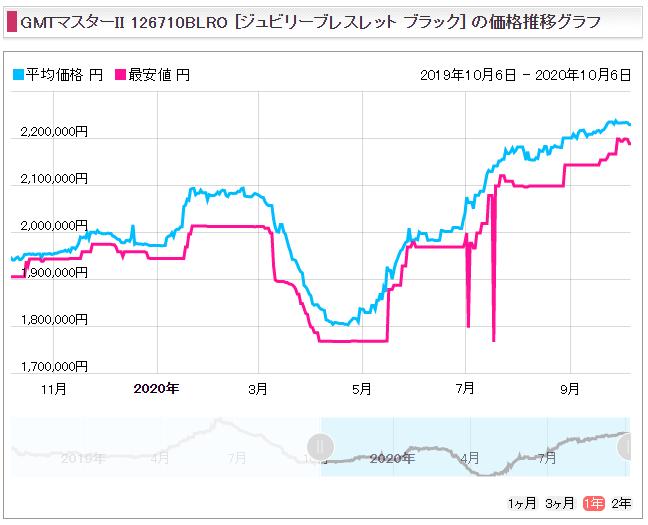 GMTマスター2 Ref.126710BLRO(SS赤青)販売価格