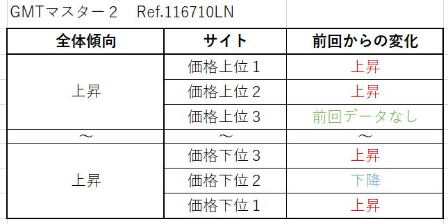 GMTマスター2 Ref.116710LN(先代SS黒)買取価格サイト別