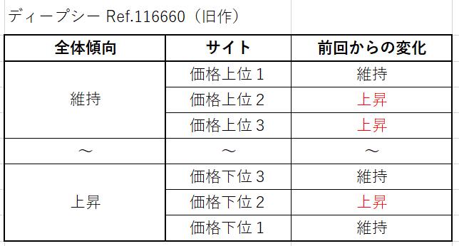 ディープシー Ref.116660(旧作)買取価格サイト別
