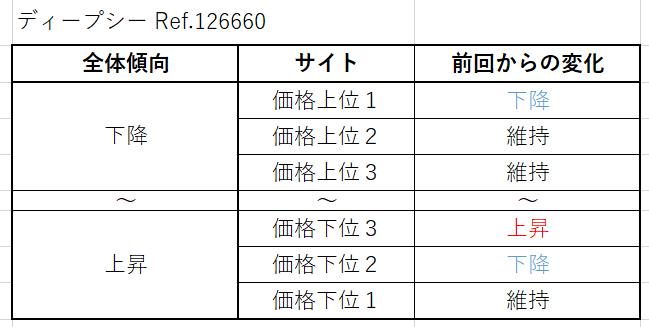 ディープシー Ref.126660買取価格サイト別