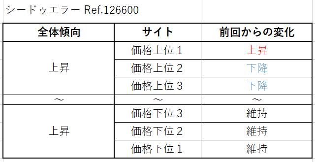シードゥエラー Ref.126600買取価格サイト別