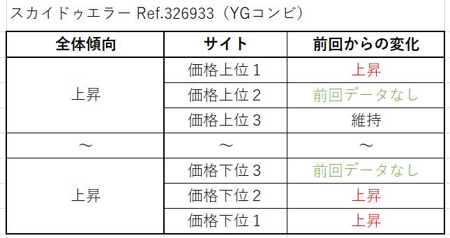 スカイドゥエラー Ref.326933(YGコンビ)買取価格サイト別