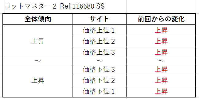 ヨットマスター2 Ref.116681(RGコンビ)買取価格サイト別