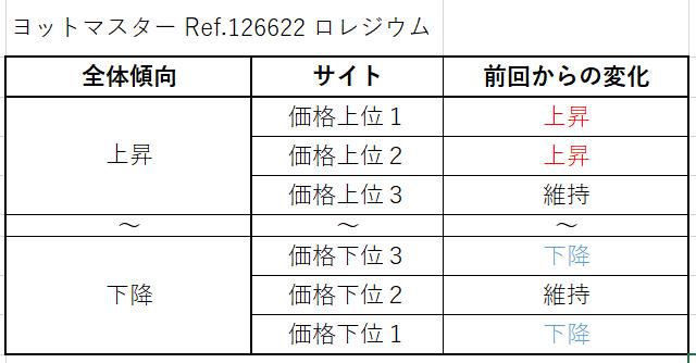 ヨットマスター Ref.126622(ロレジウム)買取価格サイト別