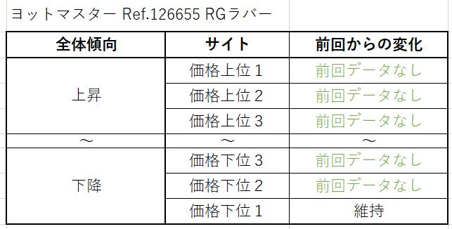 ヨットマスター Ref.126655(RGラバー)買取価格サイト別