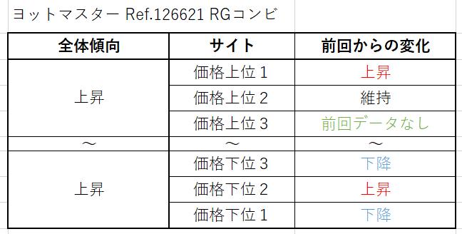 ヨットマスター Ref.126621(RGコンビ)買取価格サイト別