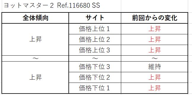 ヨットマスター2 Ref.116680(SS)買取価格サイト別