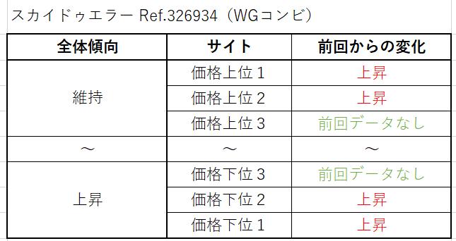 スカイドゥエラー Ref.326934(WGコンビ)買取価格サイト別