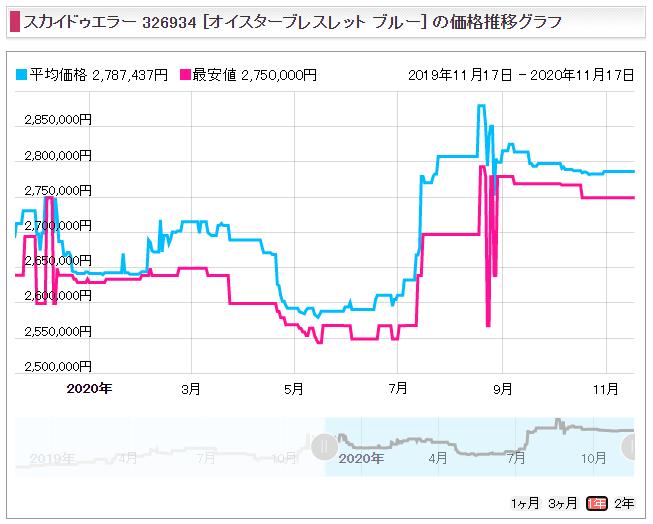 スカイドゥエラー Ref.326934(WGコンビ)販売価格