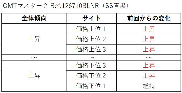 9 GMTマスター2 Ref.126710BLNR(SS青黒)買取価格サイト別