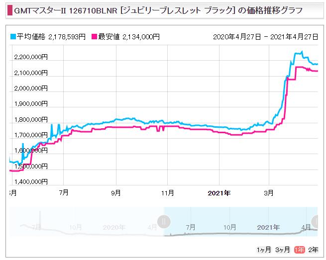 7 GMTマスター2 Ref.126710BLNR(SS青黒)販売価格