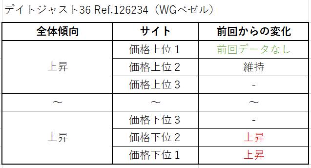 21 デイトジャスト36 Ref.126234(WGベゼル)買取価格サイト別