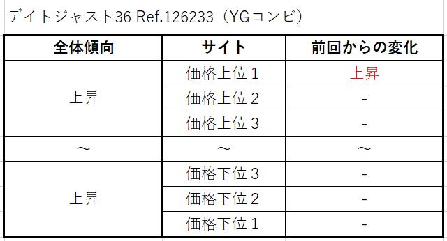 24 デイトジャスト36 Ref.126233(YGコンビ)買取価格サイト別
