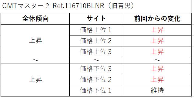 18 GMTマスター2 Ref.116710BLNR(旧青黒)買取価格サイト別