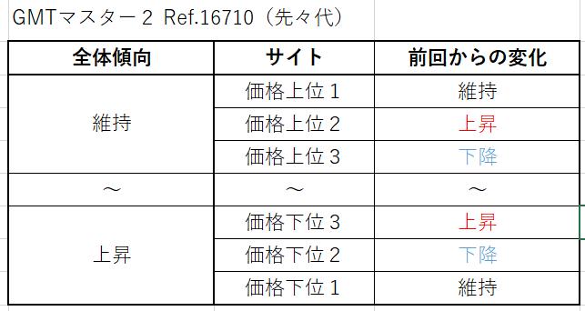 24 GMTマスター2 Ref.16710(先々代)買取価格サイト別