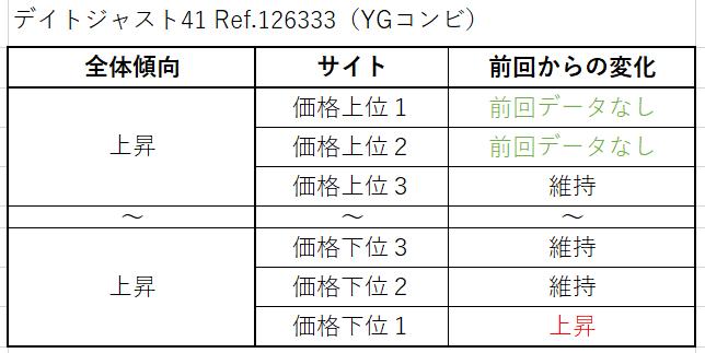 12 デイトジャスト41 Ref.126333(YGコンビ)買取価格サイト別