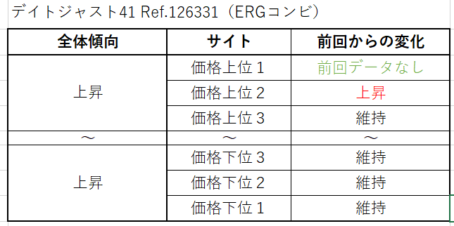 15 デイトジャスト41 Ref.126331(ERGコンビ)買取価格サイト別