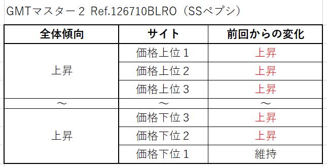 6 GMTマスター2 Ref.126710BLRO(SSペプシ)買取価格サイト別