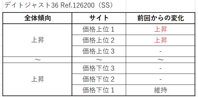 18 デイトジャスト36 Ref.126200(SS)買取価格サイト別