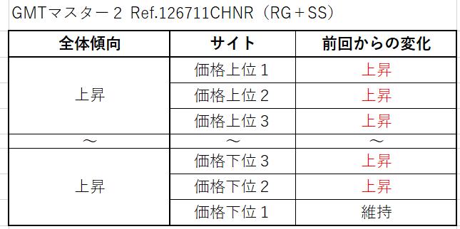 12 GMTマスター2 Ref.126711CHNR(RG+SS)買取価格サイト別