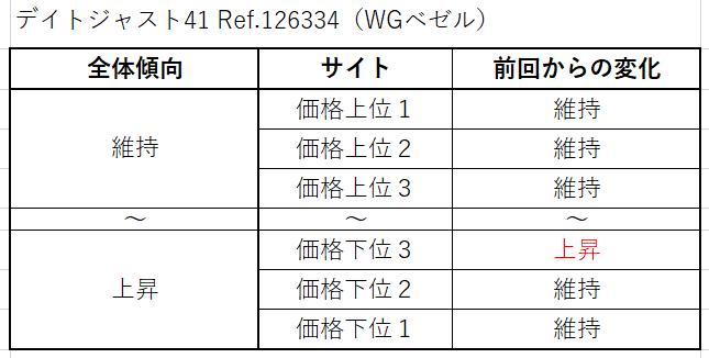 9 デイトジャスト41 Ref.126334(WGベゼル)買取価格サイト別