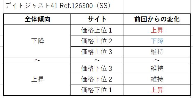 6 デイトジャスト41 Ref.126300(SS)買取価格サイト別