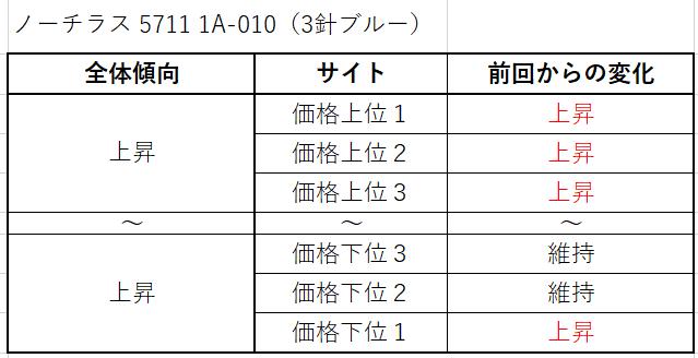 6 ノーチラス 5711 1A-010(3針ブルー)買取価格サイト別