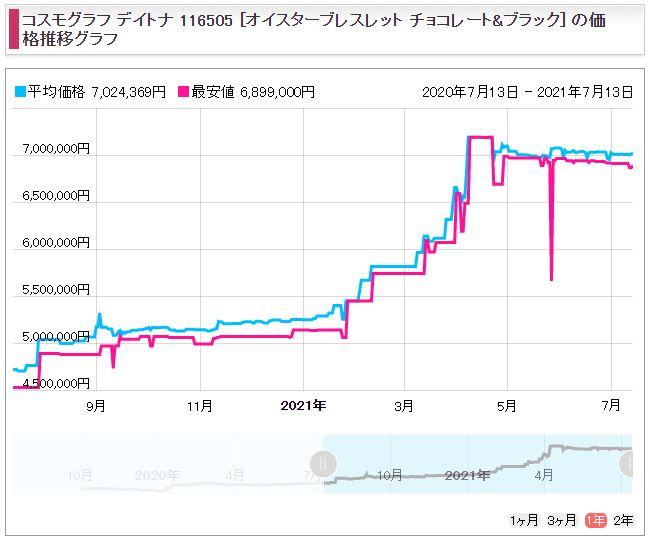 16 デイトナ Ref.116505(ERG)販売価格