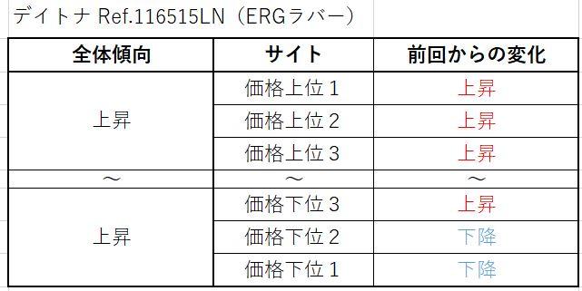 15 デイトナ Ref.116515LN(ERGラバー)買取価格サイト別