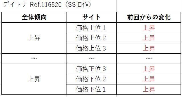 24 デイトナ Ref.116520(SS旧作)買取価格サイト別