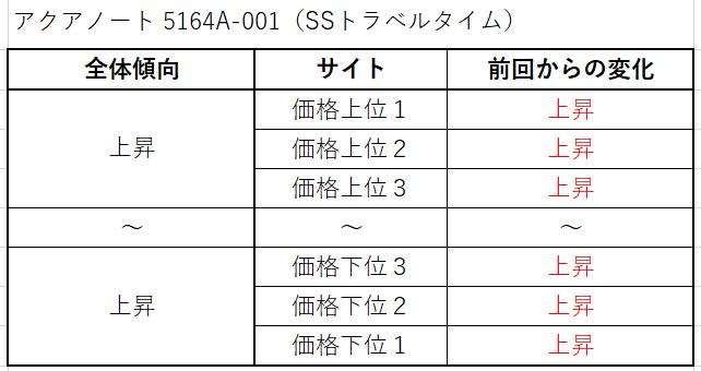 21 アクアノート 5164A-001(SSトラベルタイム)買取価格サイト別