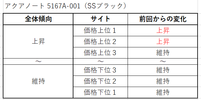18 アクアノート 5167A-001(SSブラック)買取価格サイト別