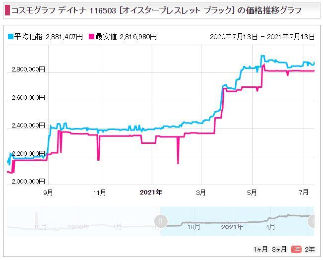 10 デイトナ Ref.116503(YG+SS)販売価格