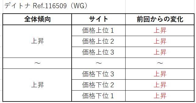21 デイトナ Ref.116509(WG)買取価格サイト別