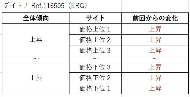 18 デイトナ Ref.116505(ERG)買取価格サイト別