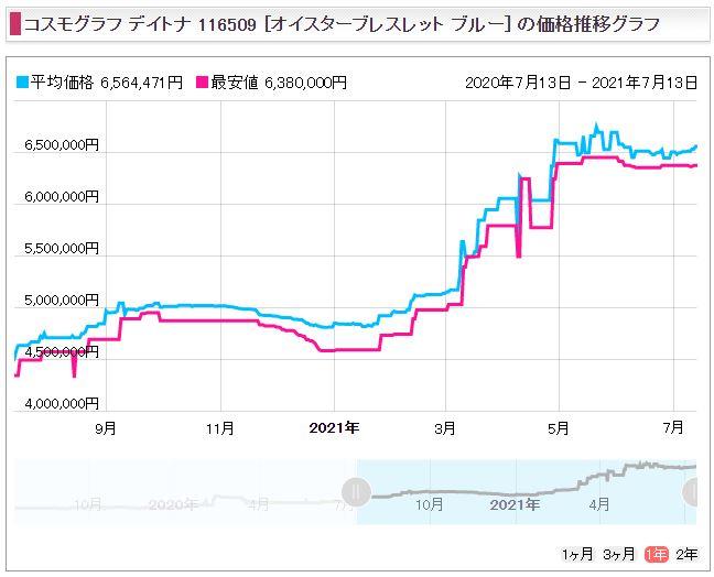 19 デイトナ Ref.116509(WG)販売価格