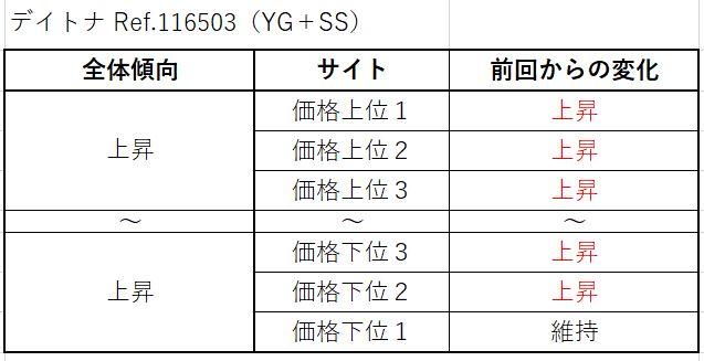 12 デイトナ Ref.116503(YG+SS)買取価格サイト別