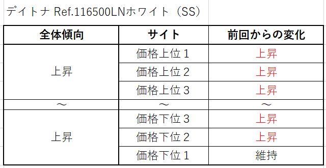 6 デイトナ Ref.116500LNホワイト(SS)買取価格サイト別
