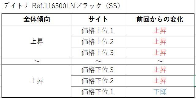 9 デイトナ Ref.116500LNブラック(SS)買取価格サイト別
