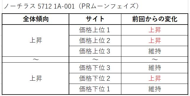 12 ノーチラス 5712 1A-001(PRムーンフェイズ)買取価格サイト別