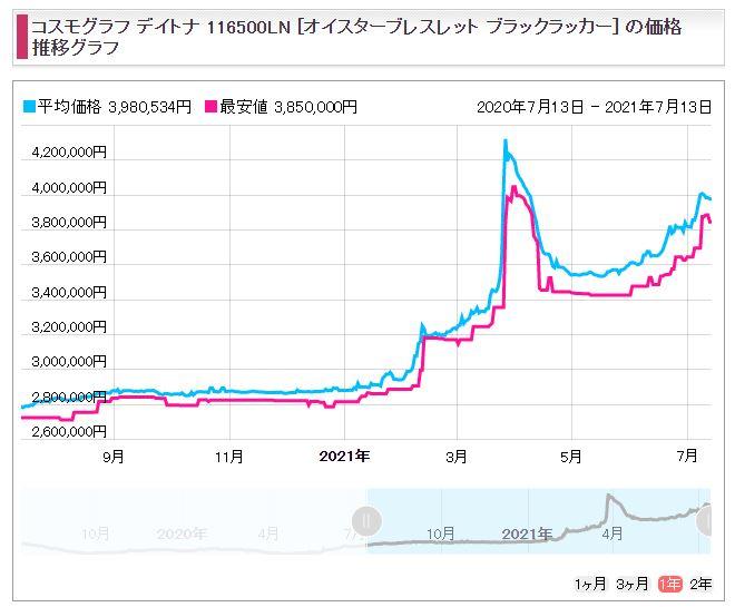 7 デイトナ Ref.116500LNブラック(SS)販売価格